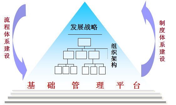 组织管理betway官网手机版